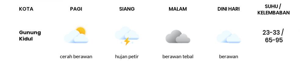 Cuaca Hari Ini 31 Maret 2020: DI Yogyakarta Cerah Berawan Pagi Hari, Berawan Tebal Sore Hari