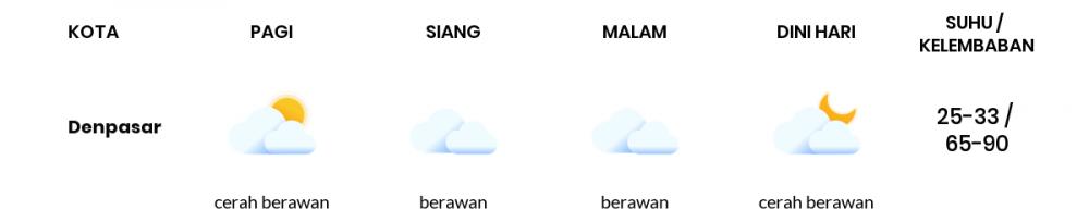 Cuaca Esok Hari 25 Maret 2020: Bali Berawan Siang Hari, Berawan Sore Hari