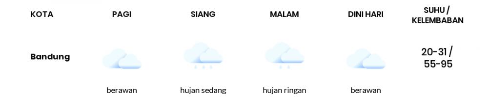Cuaca Hari Ini 29 Mei 2020: Kota Bandung Hujan Sepanjang Hari
