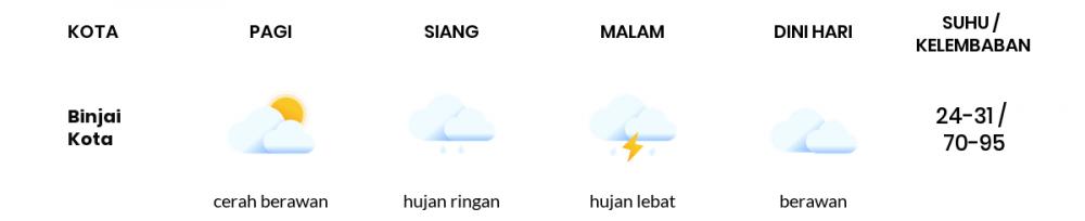 Prakiraan Cuaca Hari Ini 23 Mei 2020, Sebagian Medan Bakal Hujan Ringan