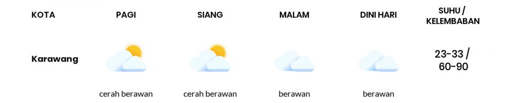 Cuaca Esok Hari 01 Juli 2020: Bekasi Berawan Sepanjang Hari