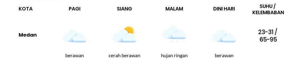 Prakiraan Cuaca Esok Hari 08 Juni 2020, Sebagian Jawa Tengah Bakal Berawan Sepanjang Hari