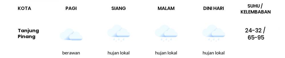 Cuaca Hari Ini 11 Juli 2020: Batam Berawan Sepanjang Hari