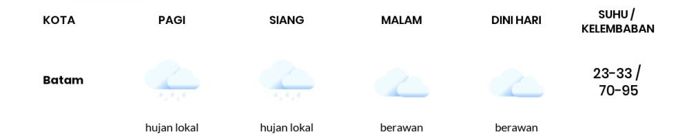 Cuaca Hari Ini 16 Juli 2020: Batam Hujan Lokal Siang Hari