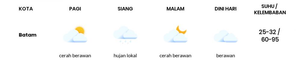 Cuaca Hari Ini 06 Juli 2020: Batam Hujan Lokal Siang Hari, Cerah Berawan Sore Hari
