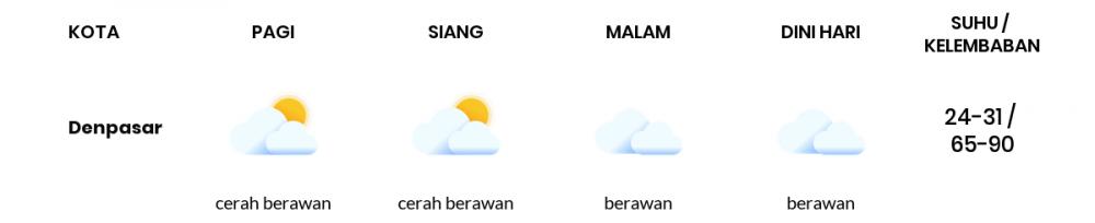 Cuaca Hari Ini 05 Juli 2020: Denpasar Berawan Siang Hari, Berawan Sore Hari