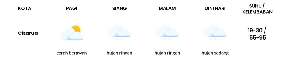 Prakiraan Cuaca Esok Hari 03 Juli 2020, Sebagian Bogor Bakal Berawan