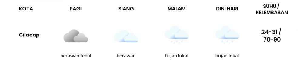 Cuaca Hari Ini 05 Juli 2020: Tegal Berawan Sepanjang Hari