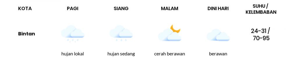 Prakiraan Cuaca Esok Hari 10 Juli 2020, Sebagian Batam Bakal Berawan