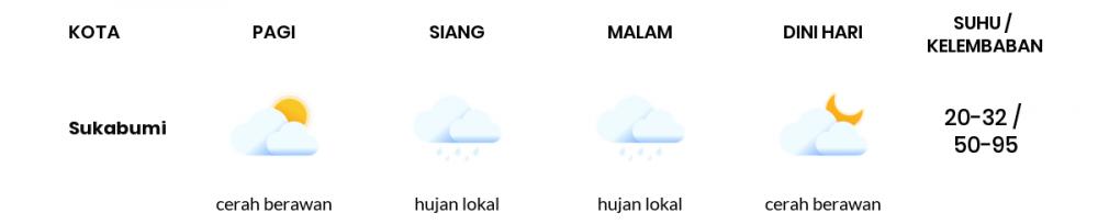 Cuaca Hari Ini 16 Juli 2020: Bogor Cerah Berawan Pagi Hari, Hujan Lokal Sore Hari