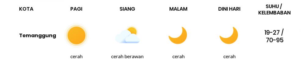 Cuaca Esok Hari 07 Agustus 2020: Semarang Cerah Siang Hari, Cerah Sore Hari