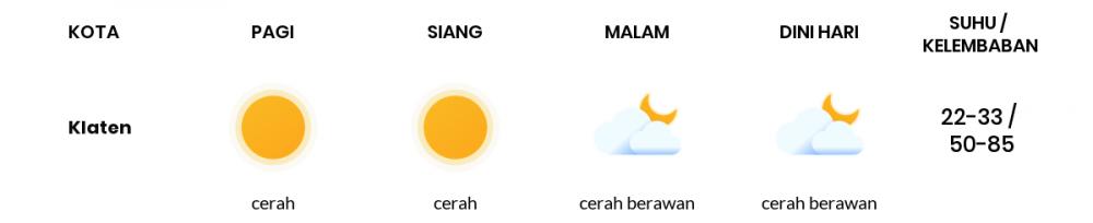Cuaca Esok Hari 03 Agustus 2020: Semarang Cerah Pagi Hari, Cerah Berawan Sore Hari