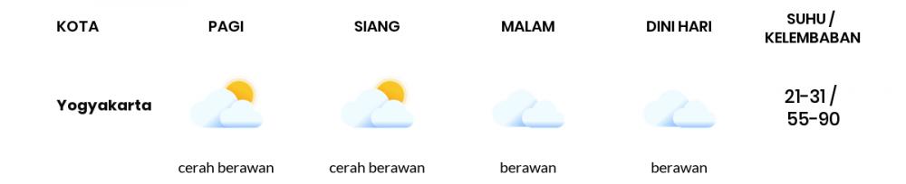 Cuaca Hari Ini 04 Agustus 2020: Yogyakarta Cerah Berawan Siang Hari, Berawan Sore Hari