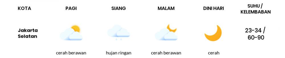 Cuaca Esok Hari 28 September 2020: Jakarta Cerah Berawan Siang Hari, Cerah Berawan Sore Hari