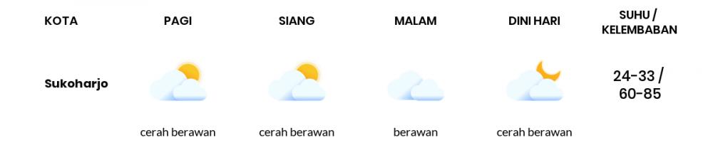 Prakiraan Cuaca Esok Hari 28 September 2020, Sebagian Surakarta Bakal Cerah Berawan