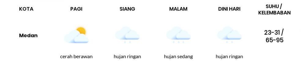 Prakiraan Cuaca Hari Ini 28 September 2020, Sebagian Jawa Tengah Bakal Cerah Berawan