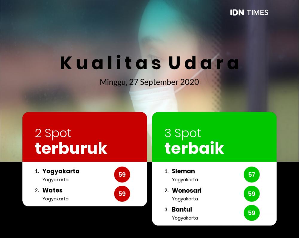 Kualitas Udara Kota Bantul Sedang, Lebih Baik Dari Kota Yogyakarta, Tetapi Lebih Buruk Dari Kota Wonosari