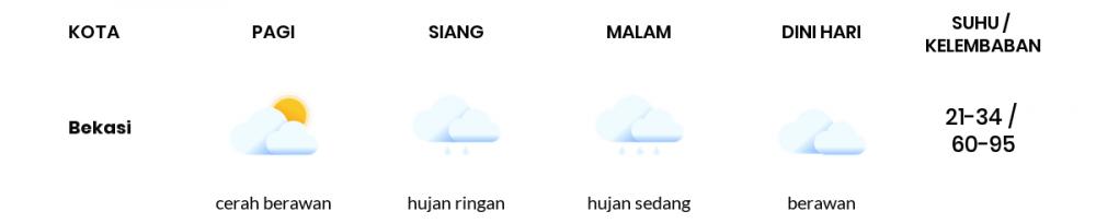 Cuaca Hari Ini 21 Oktober 2020: Bekasi Cerah Berawan Pagi Hari
