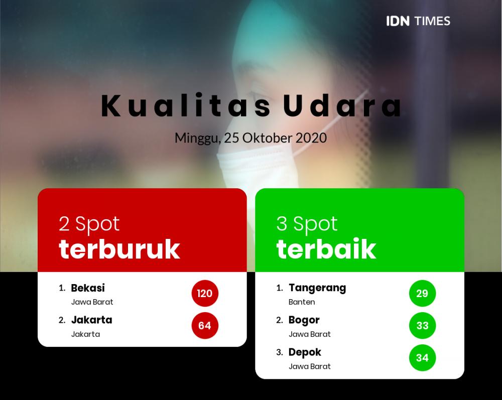 Kualitas Udara Kota Tangerang Baik, Lebih Baik Dari Kota Jakarta, Tetapi Lebih Buruk Dari Kota Depok