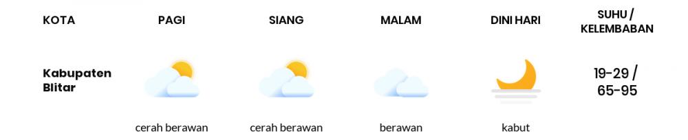 Cuaca Esok Hari 28 Oktober 2020: Malang Cerah Berawan Siang Hari, Cerah Berawan Sore Hari