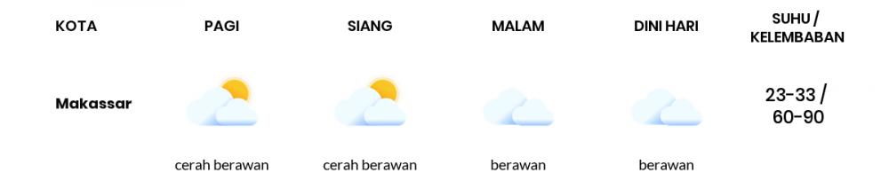 Cuaca Esok Hari 28 Oktober 2020: Makassar Cerah Berawan Pagi Hari, Berawan Sore Hari