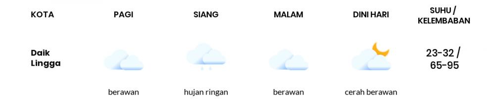 Prakiraan Cuaca Esok Hari 31 Oktober 2020, Sebagian Batam Bakal Berawan