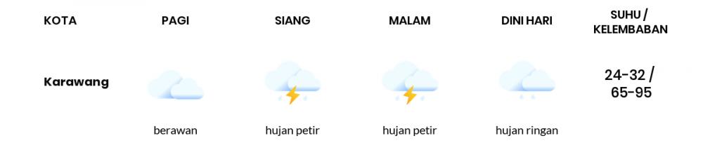 Cuaca Hari Ini 25 Oktober 2020: Bekasi Cerah Berawan Pagi Hari, Hujan Ringan Sore Hari