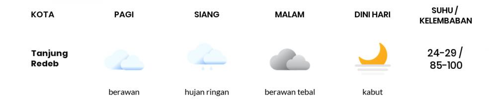 Cuaca Esok Hari 17 Oktober 2020: Balikpapan Berawan Pagi Hari, Cerah Berawan Sore Hari