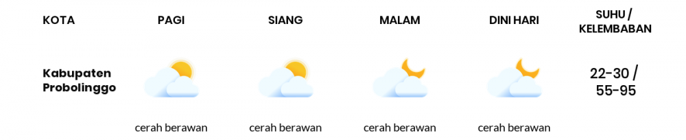 Cuaca Esok Hari 18 Oktober 2020: Malang Cerah Berawan Pagi Hari, Cerah Berawan Sore Hari