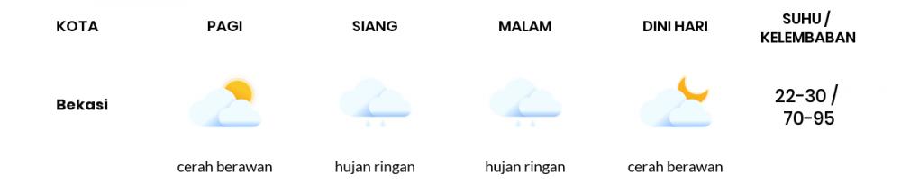 Cuaca Esok Hari 28 Oktober 2020: Bekasi Hujan Ringan Siang Hari, Hujan Ringan Sore Hari