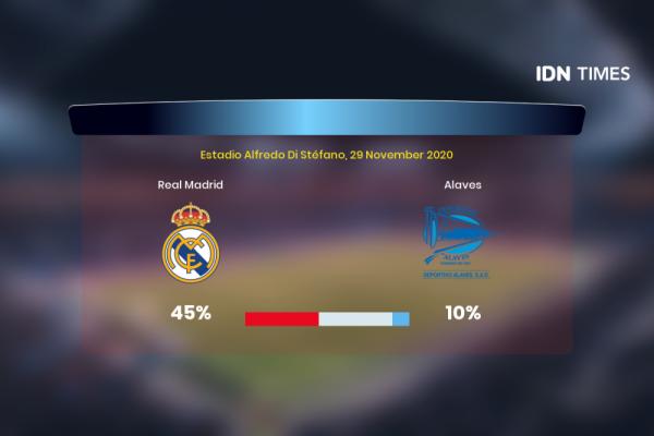 Jelang Real Madrid Vs Alaves Di Primera Division, Ini 3 Faktanya!