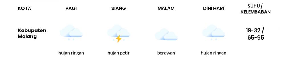 Cuaca Hari Ini 27 November 2020: Malang Hujan Sepanjang Hari