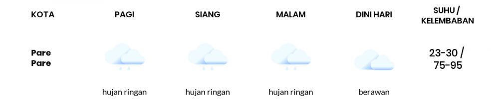 Cuaca Esok Hari 30 November 2020: Makassar Hujan Ringan Siang Hari, Berawan Sore Hari