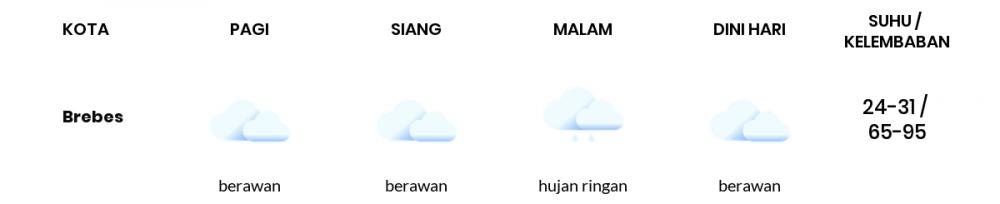 Cuaca Hari Ini 18 Januari 2021: Tegal Hujan Ringan Siang Hari, Hujan Ringan Sore Hari
