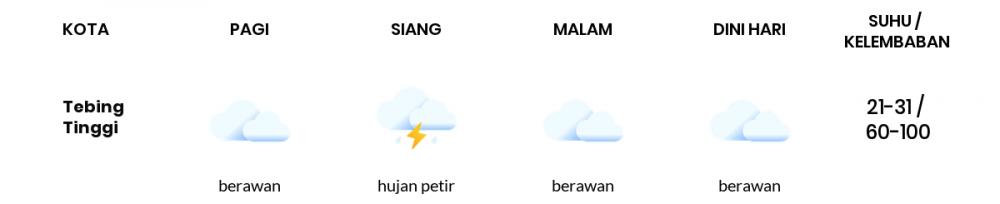 Cuaca Esok Hari 23 Januari 2021: Palembang Berawan Pagi Hari, Berawan Sore Hari