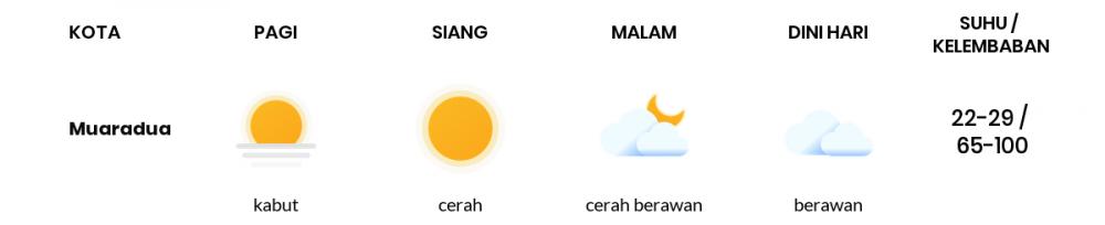 Cuaca Esok Hari 22 Januari 2021: Palembang Berawan Sepanjang Hari