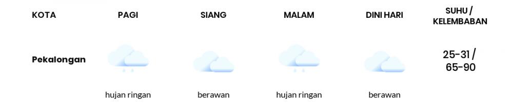 Cuaca Esok Hari 19 Januari 2021: Tegal Berawan Siang Hari, Berawan Sore Hari