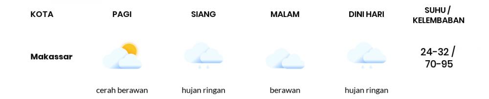 Cuaca Hari Ini 14 Januari 2021: Makassar Hujan Ringan Siang Hari, Berawan Sore Hari