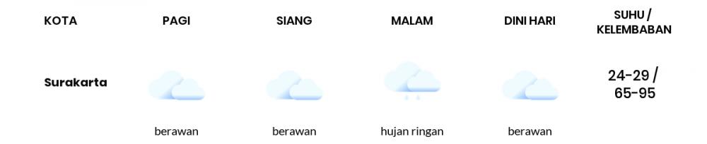 Cuaca Hari Ini 23 Januari 2021: Surakarta Hujan Sepanjang Hari