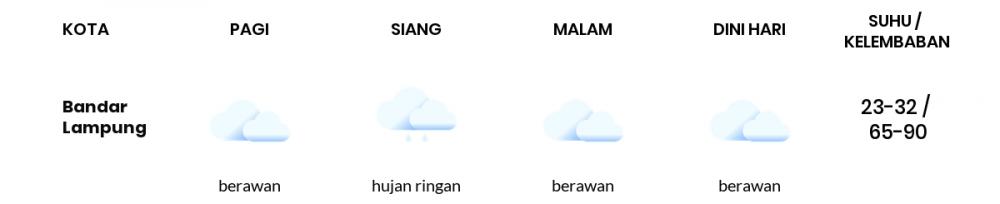 Prakiraan Cuaca Hari Ini 18 Januari 2021, Sebagian Lampung Bakal Berawan