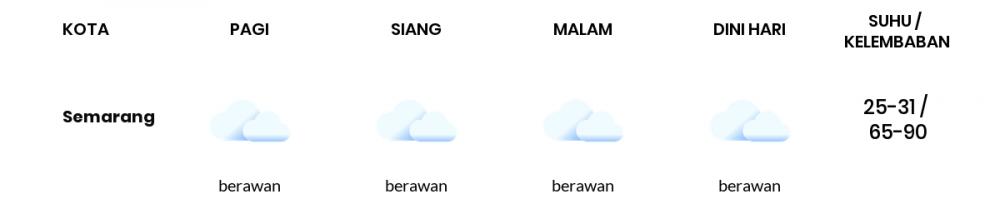 Cuaca Hari Ini 25 Januari 2021: Semarang Berawan Pagi Hari, Berawan Sore Hari