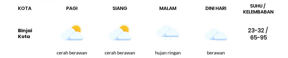 Cuaca Esok Hari 25 Januari 2021: Medan Cerah Berawan Pagi Hari, Hujan Ringan Sore Hari