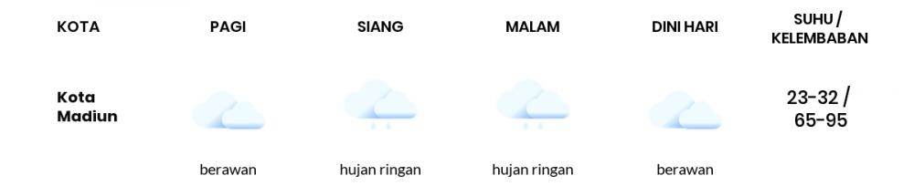 Cuaca Hari Ini 27 Februari 2021: Kediri Hujan Ringan Siang Hari, Hujan Ringan Sore Hari