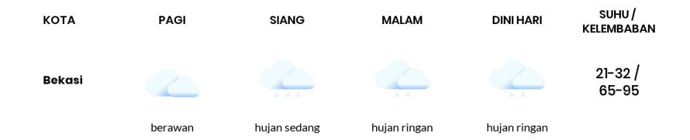 Cuaca Esok Hari 09 Maret 2021: Bekasi Hujan Sedang Siang Hari, Hujan Ringan Sore Hari