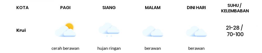 Cuaca Esok Hari 02 Maret 2021: Lampung Berawan Sepanjang Hari