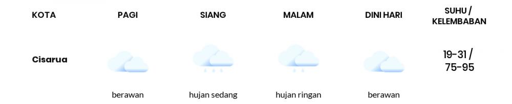 Cuaca Esok Hari 09 Maret 2021: Bogor Berawan Pagi Hari