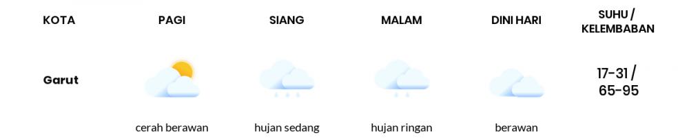 Cuaca Esok Hari 15 April 2021: Kota Bandung Cerah Berawan Pagi Hari, Berawan Sore Hari