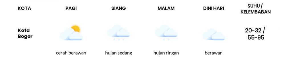 Cuaca Hari Ini 19 April 2021: Bogor Berawan Sepanjang Hari