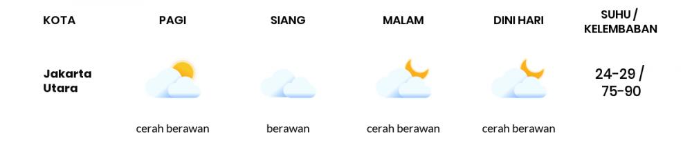 Cuaca Esok Hari 18 April 2021: Jakarta Berawan Sepanjang Hari