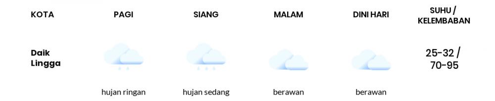Cuaca Esok Hari 24 April 2021: Batam Hujan Sedang Siang Hari, Berawan Sore Hari